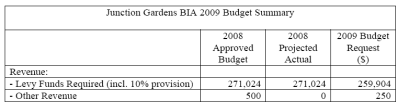 An example of the budgets available on the citoies web site for all BIA's